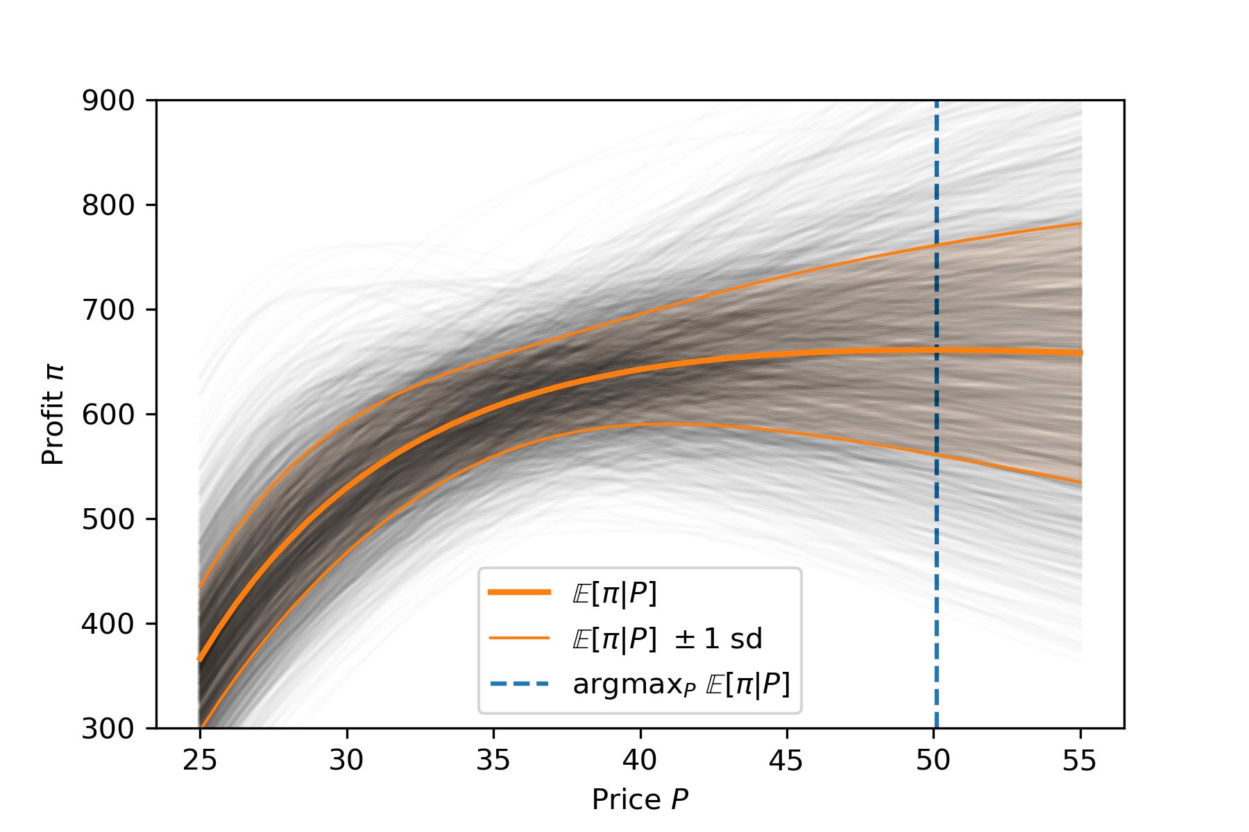 Bayesian Optimal Pricing, Part 1 - Chad Scherrer